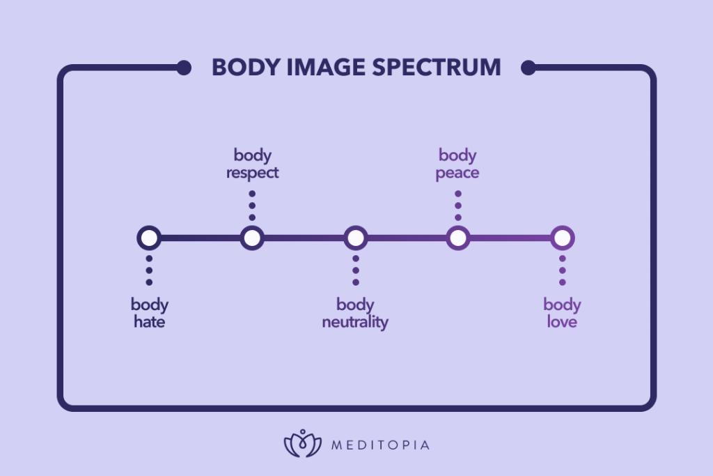 body image spectrum
